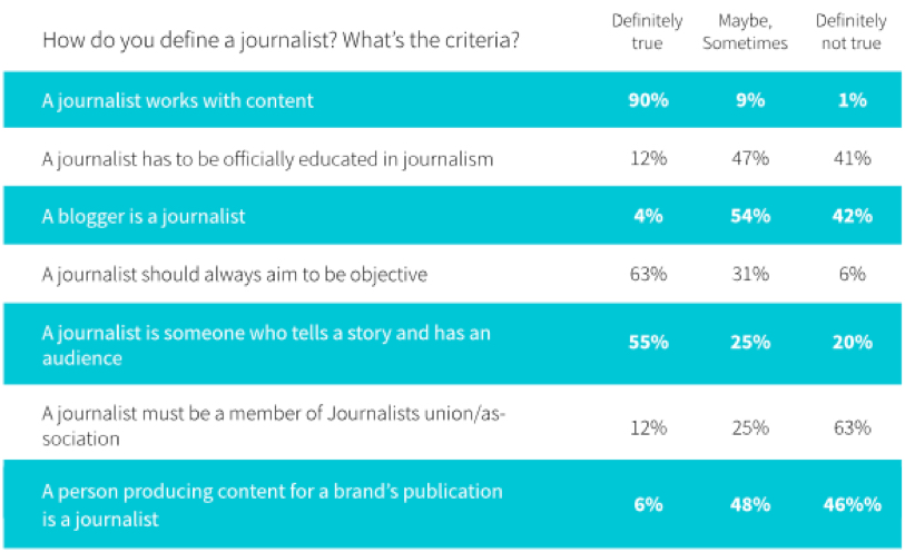 Journalist over brand journalism - myNewsdesk survey