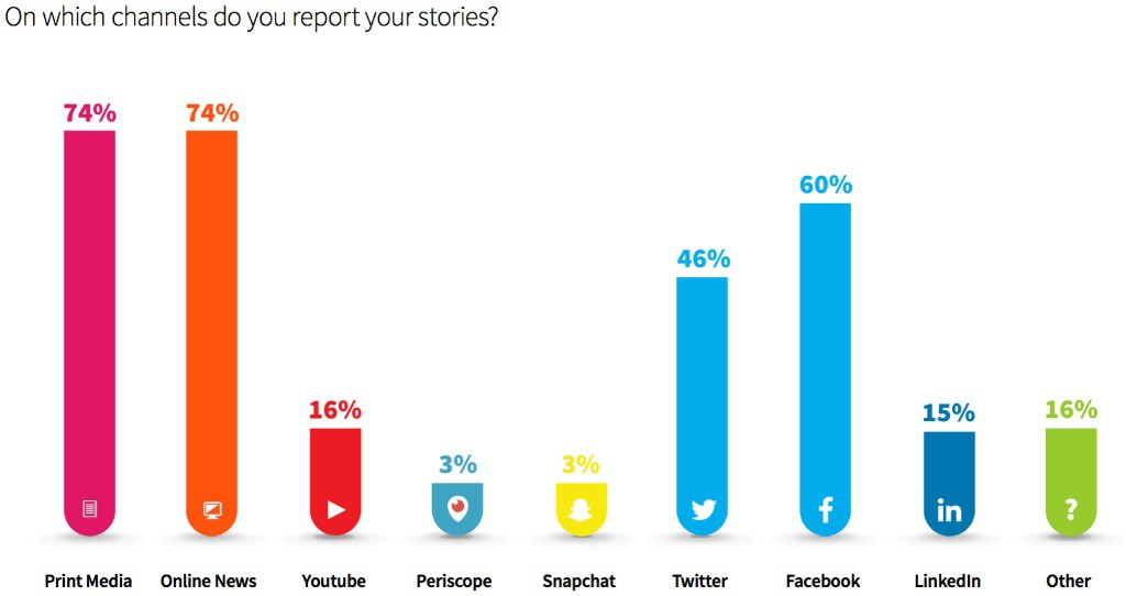 Journalist over sociale media - myNewsdesk survey